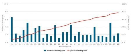 20130-Umsätze und Quoten.jpg