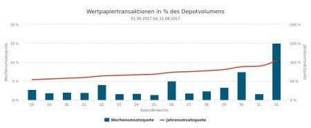 20352-Umsätze und Quoten.jpg