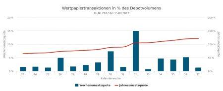 20667-Umsätze und Quoten.jpg